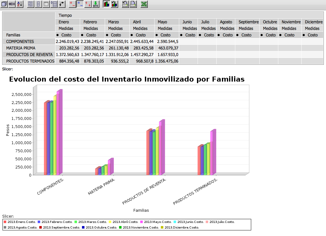 Stock inmovilizado analisis